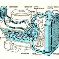 охлаждане на двигателя